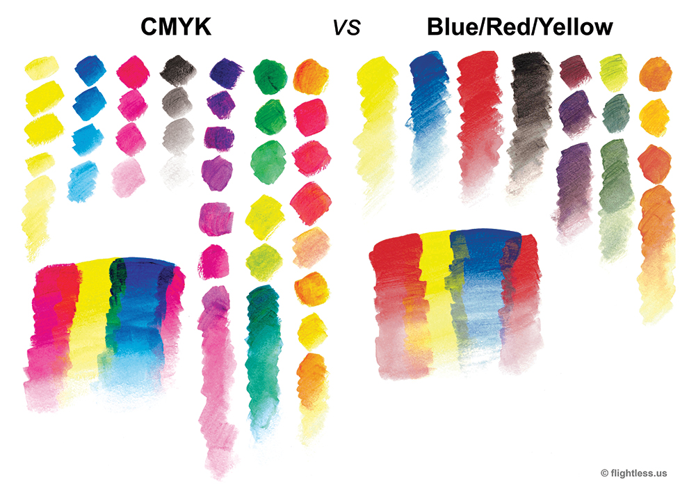 CMYK color swatches compared to Blue/Red/Yellow color swatches
